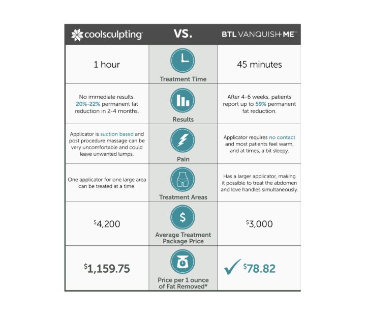 coolsculpting flyer with procedures and price